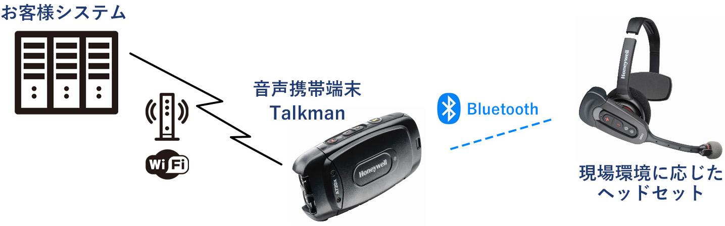 お客様システムと音声携帯端末Talkmanと現場環境に応じたヘッドセットの図