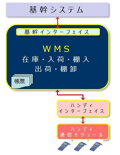 一般的なWMSの流れについての図