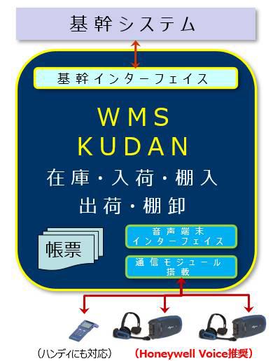 >WMS KUDANの流れについての図